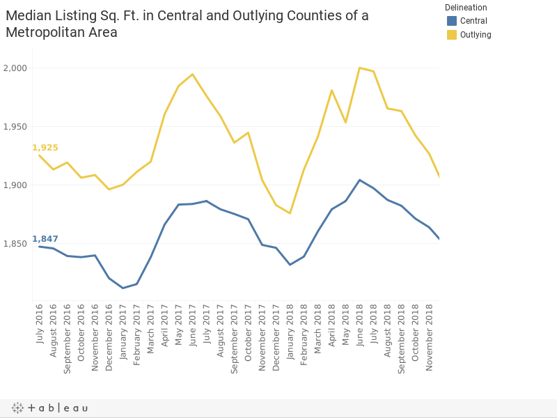 Median Listing Sq. Ft. in Central and Outlying Counties of a Metropolitan Area