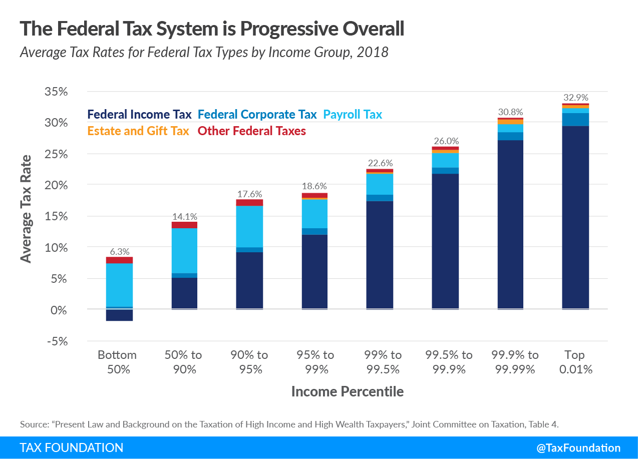 The federal tax system is progressive overall. Are federal taxes progressive? Explore federal taxes and transfers data (federal taxes progressive and federal tax system progressive data)
